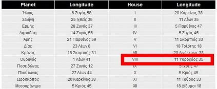 Ο 8ος οίκος στον αστρολογικό γενέθλιο χάρτη